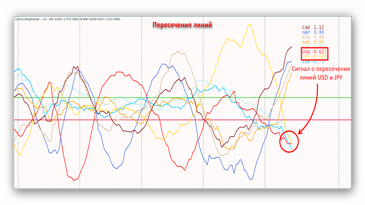 Индикатор CSS – сила валют