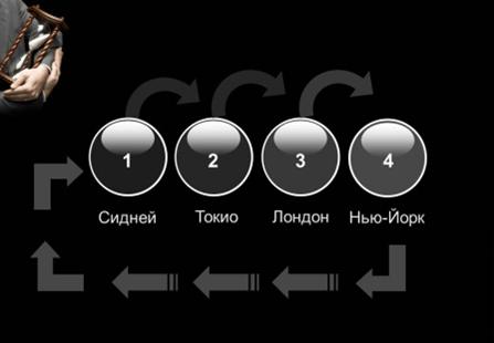 Индикатор торговых сессий