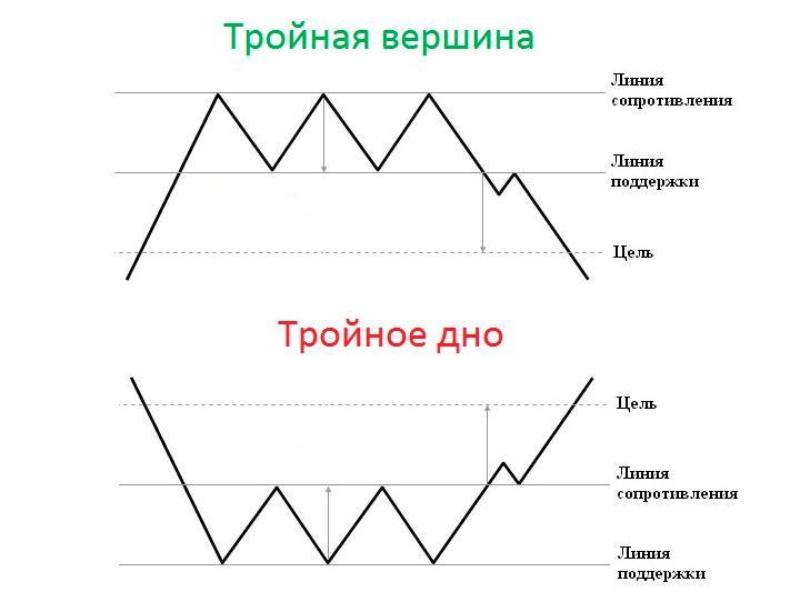 Графические фигуры Форекс