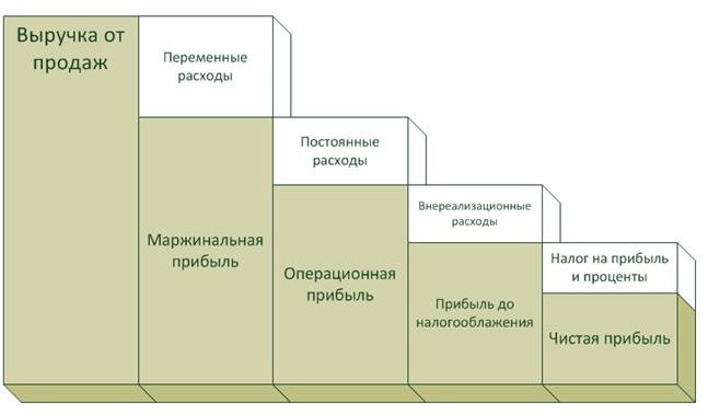 таблица расходов