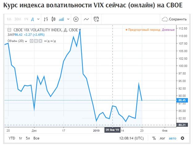 Индекс волатильности как еще один ориентир на рынке