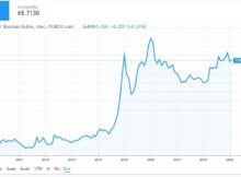 USD/RUB прогноз