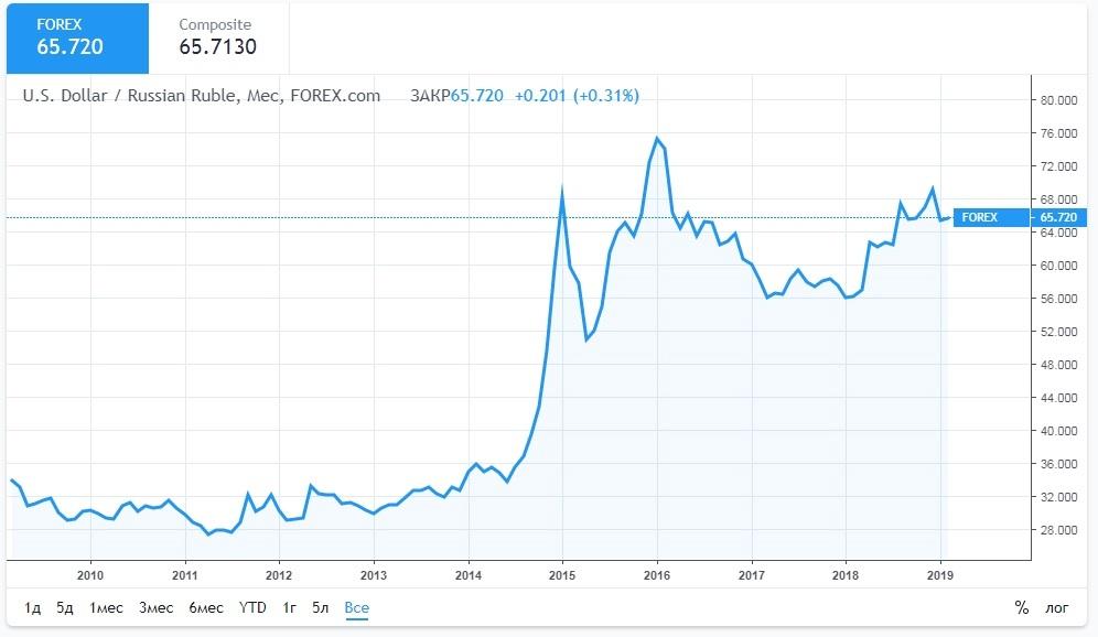 USD/RUB: что следует учитывать при торговле?