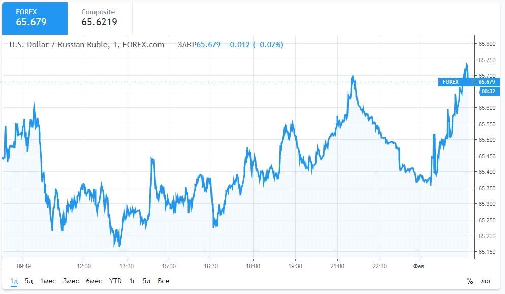 Стратегии торговли парой USD/RUB