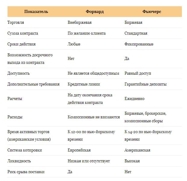 Форварды и фьючерсы: отличия