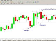 Свечной анализ графиков помогает добиваться поставленных целей