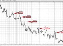 Трендовая пирамида на Форекс – ценная стратегия для торговца