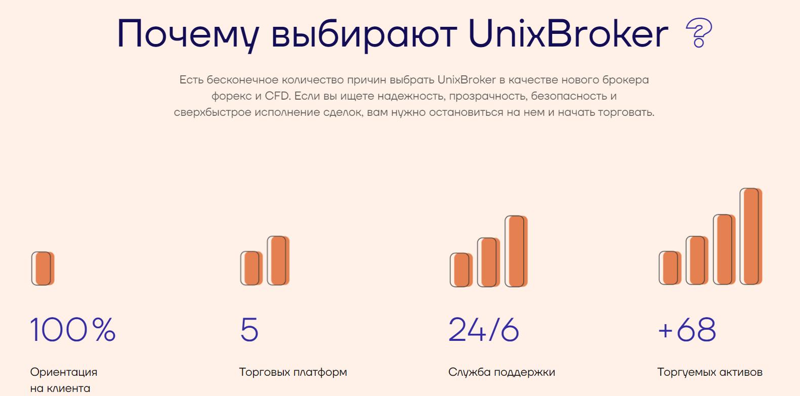 Почему выбирают UnixBroker?